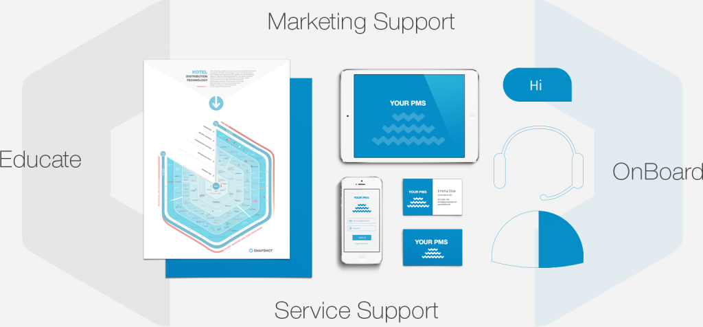 Co-branded Marketing And Support